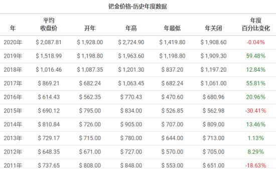 钯金价格走势图及分析-「国际钯金的最新消息」